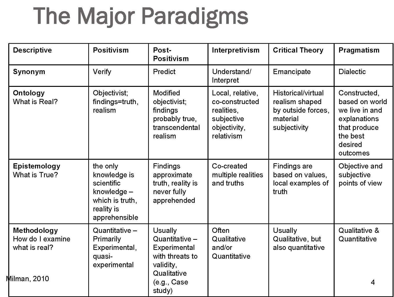 positivist paradigm in research In this lecture you will learn about the major research paradigms of positivism,  interpretivism and critical research.