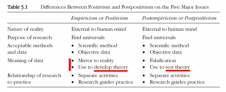 difference between objective and interpretive theory Is truth subjective or objective while any such theory or theories can be invaluable presumptive, interpretive bias.